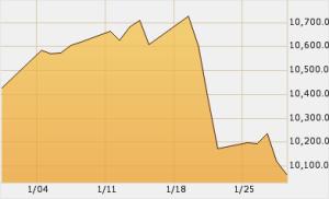Dow Jones, NASDAQ, S&P 500