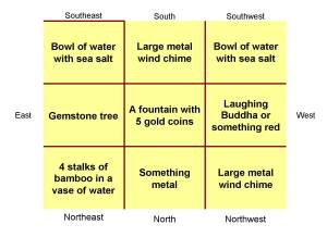December 2010 Flying Star feng shui activations and remedies