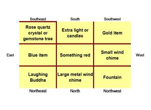 2010 Flying Star feng shui activations and remedies